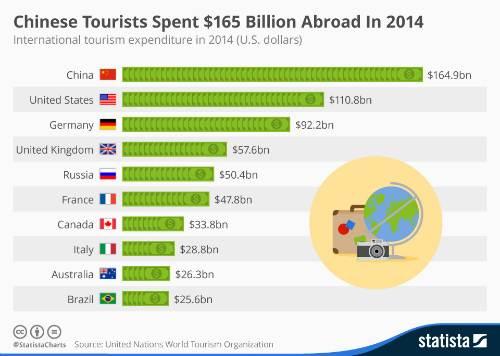 Du khách nước nào tiêu nhiều tiền nhất thế giới?